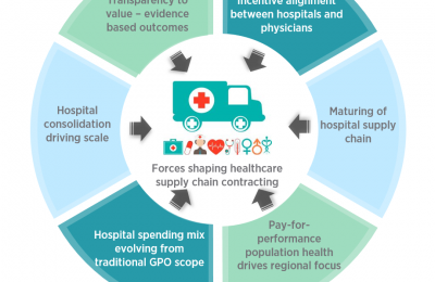Supply Chain problems in healthcare Sector